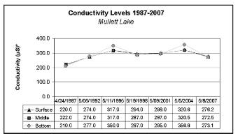ConductivityLevels