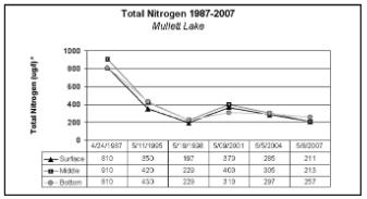 NitrogenLevels
