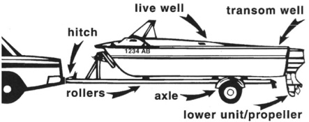 Boat Wash Check Points Illustration